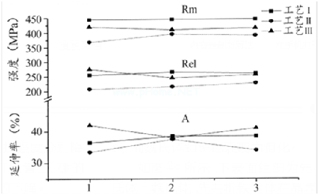 Effect of Boron on properties of JIS SS400 steel plate
